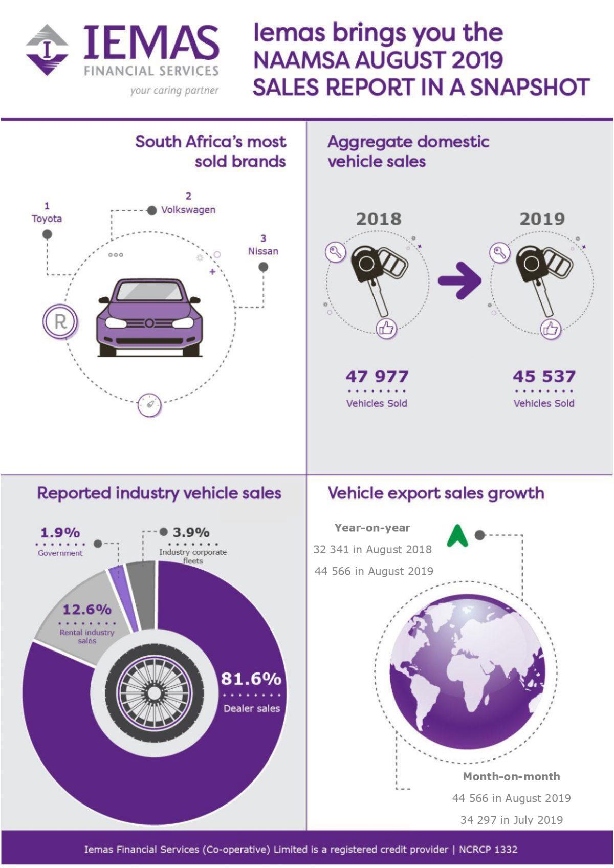 NAAMSA new vehicle sales and exports report
